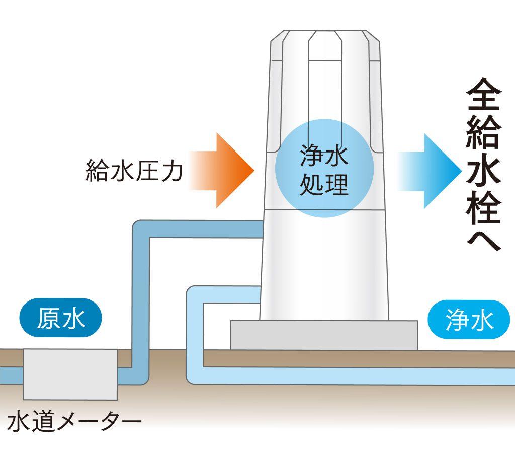 全自動浄水のゼロシステム