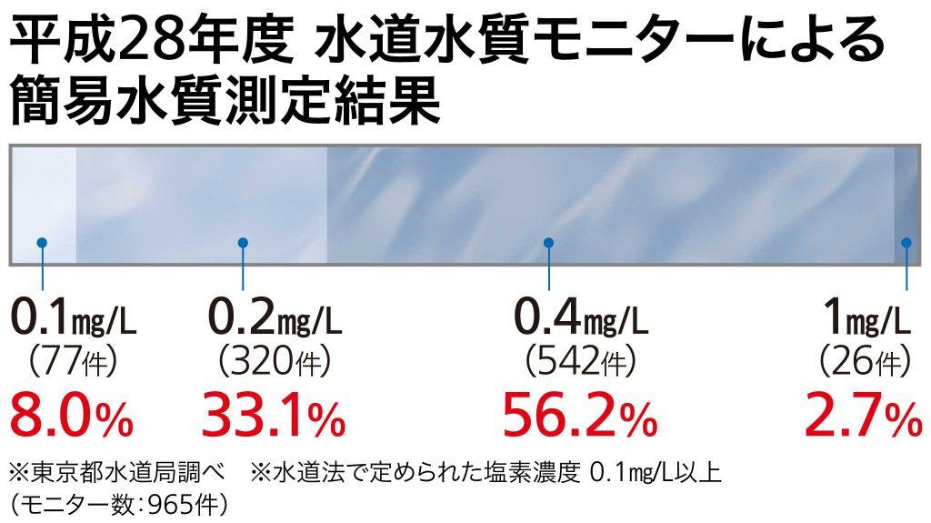 平成28年度 水道水質モニターによる 簡易水質測定結果