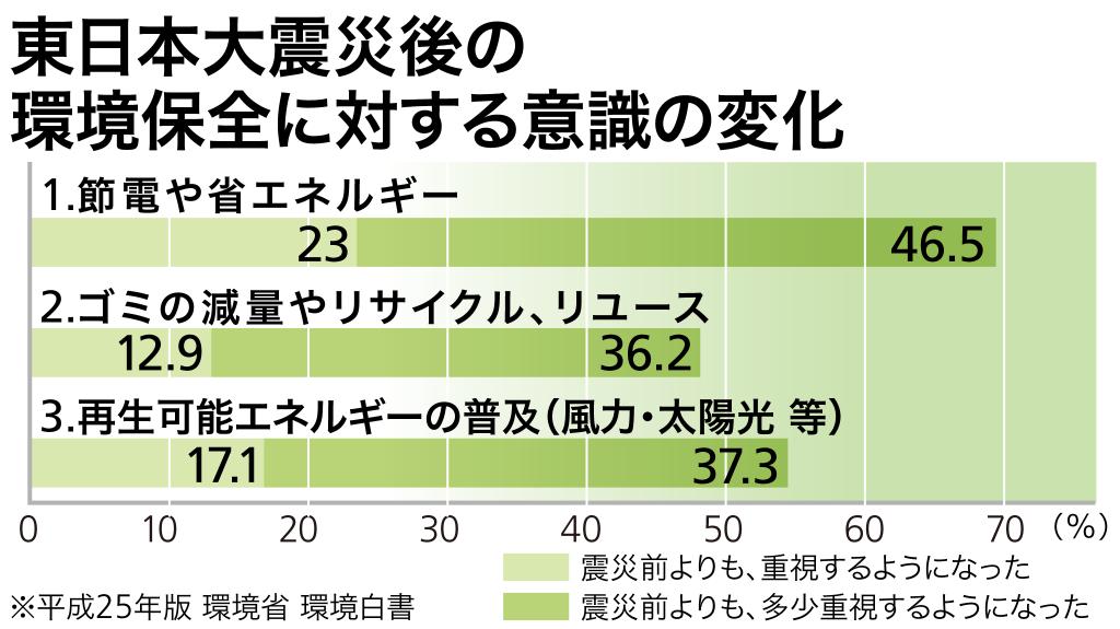 東日本大震災後の環境保全に対する意識の変化